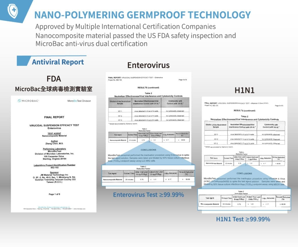 Germproof Nano Coating Approved by Multiple International Certification